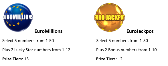 Game format comparison between EuroMillions and EuroMillions