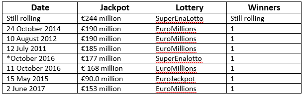 Biggest lottery jackpots in Europe
