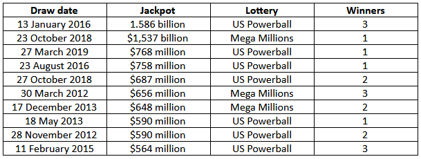 Top 10 biggest jackpots in the world